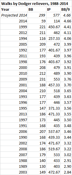Reliever walks 1988-2014