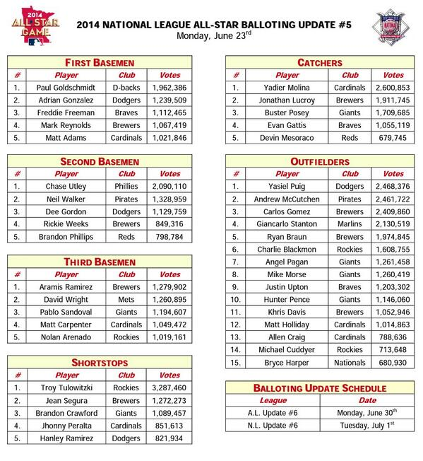 All-Star  vote