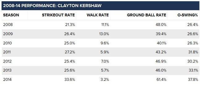 Kershaw chart