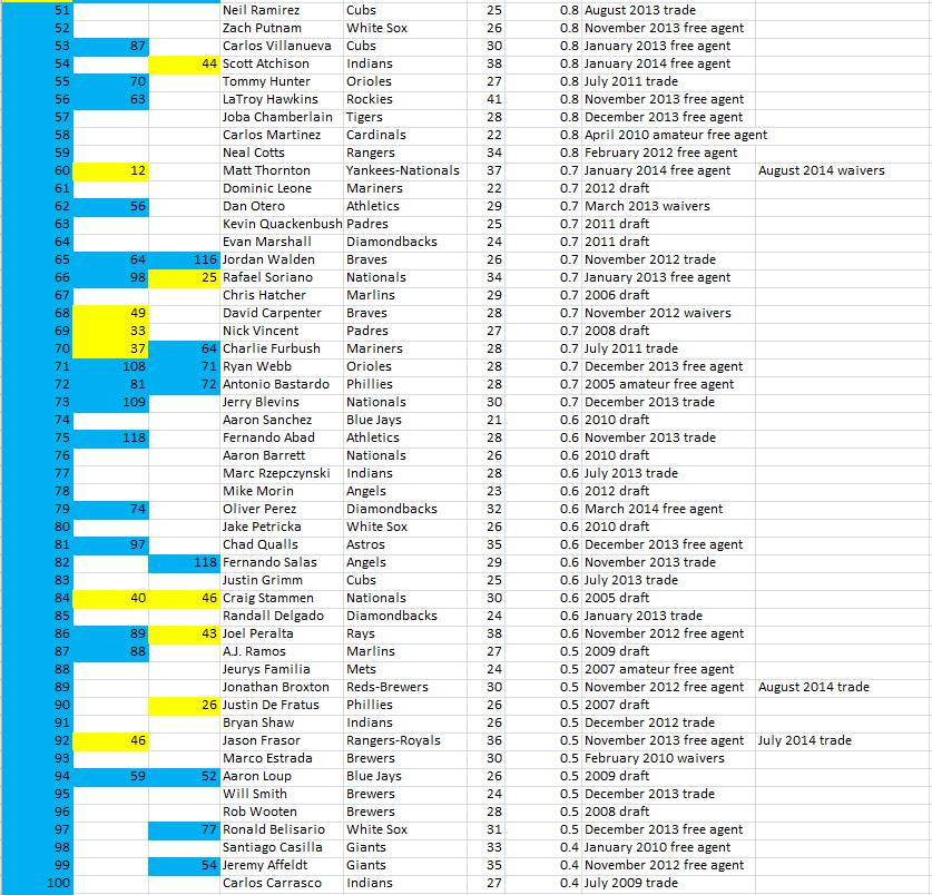 Bullpen 51-100