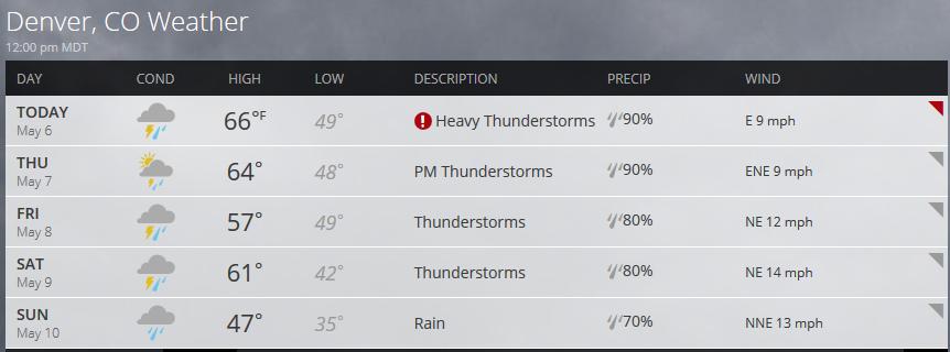 Denver weather